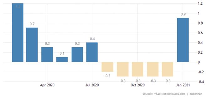 Euro Price Forecast: Stimulus Progress, Inflation Data to Buoy EUR/USD