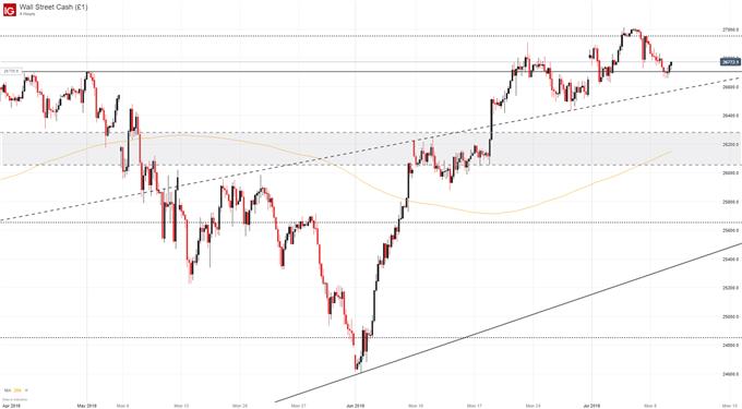 stock market chart price outlook, dow jones chart