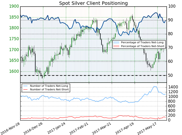Gold, Silver Prices Reach for Resistance