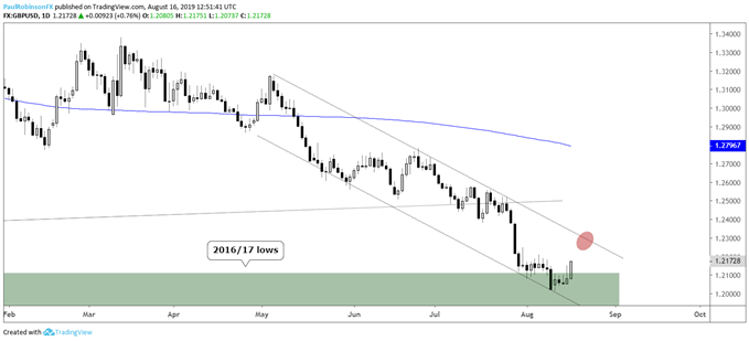 GBPUSD, EURJPY, Gold Price & More: Charts for Next Week