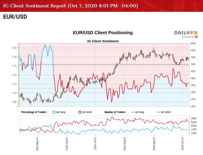 Immagine di IG Client Sentiment per il tasso EUR / USD