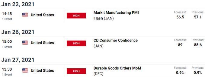 Key US / Mexico Data Releases - Peso Event Risk - USD/MXN Economic Calendar