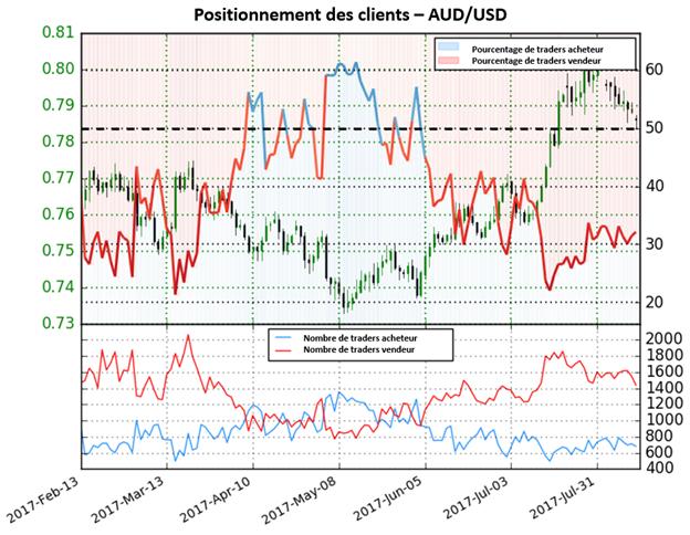 L'AUD/USD pourrait continuer ses mouvements baissiers