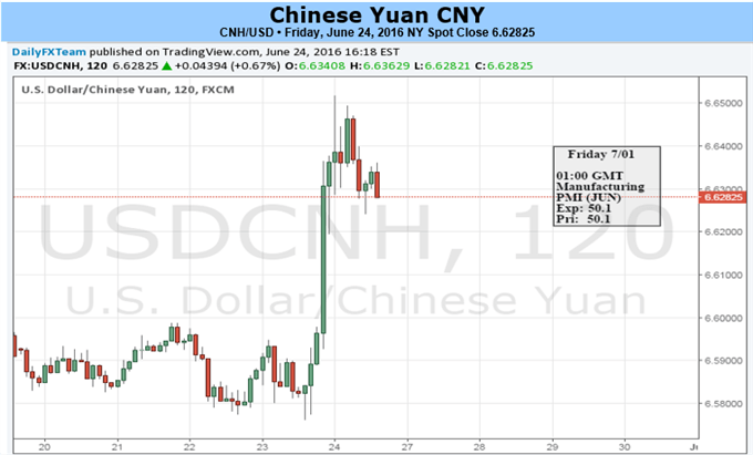 Brexit Leaves Room for Weaker Yuan