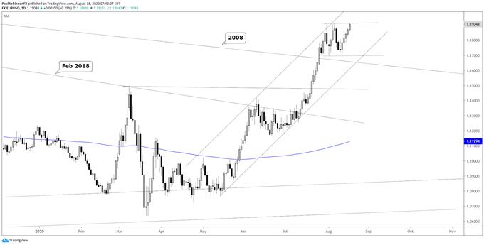 EUR / USD günlük grafik
