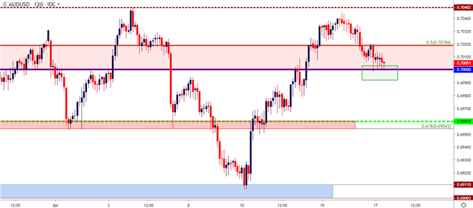 audusd two hour price chart