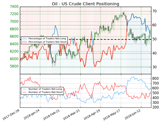 US AM Digest: Crude Futures Rise as OPEC Agree to 1mln bpd Oil Production Increase
