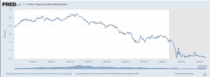 Rendimiento del bono estadounidense a 10 años