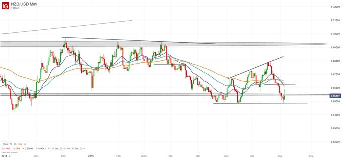 Neuseeland Dollar gegen USD Chartanalyse vor dem RBNZ Zinsentscheid Forex