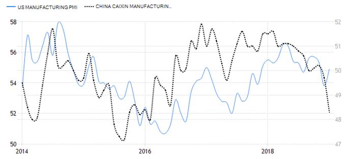 Ralentissement PMI manufacturier Chine et Etats-Unis