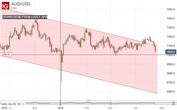 Downtrend Resumed. Australian Dollar Vs US Dollar, Daily Chart