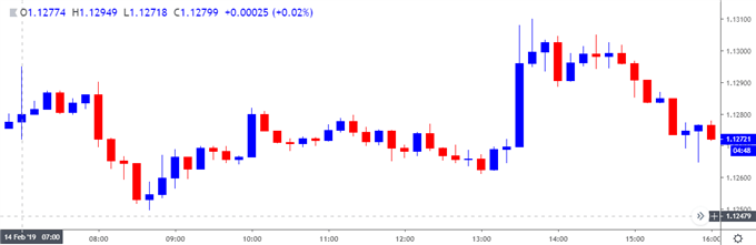 Image of audusd 10-minute chart