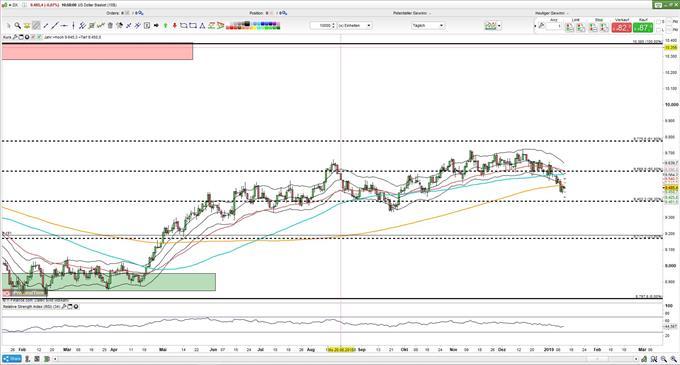 Dollar-Index Chart im Kampf um 200-Tage-Linie