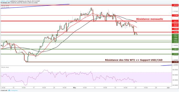 USD/CAD : Selon la réunion de l'OPEP, le cours pourrait revenir à 1.3230$