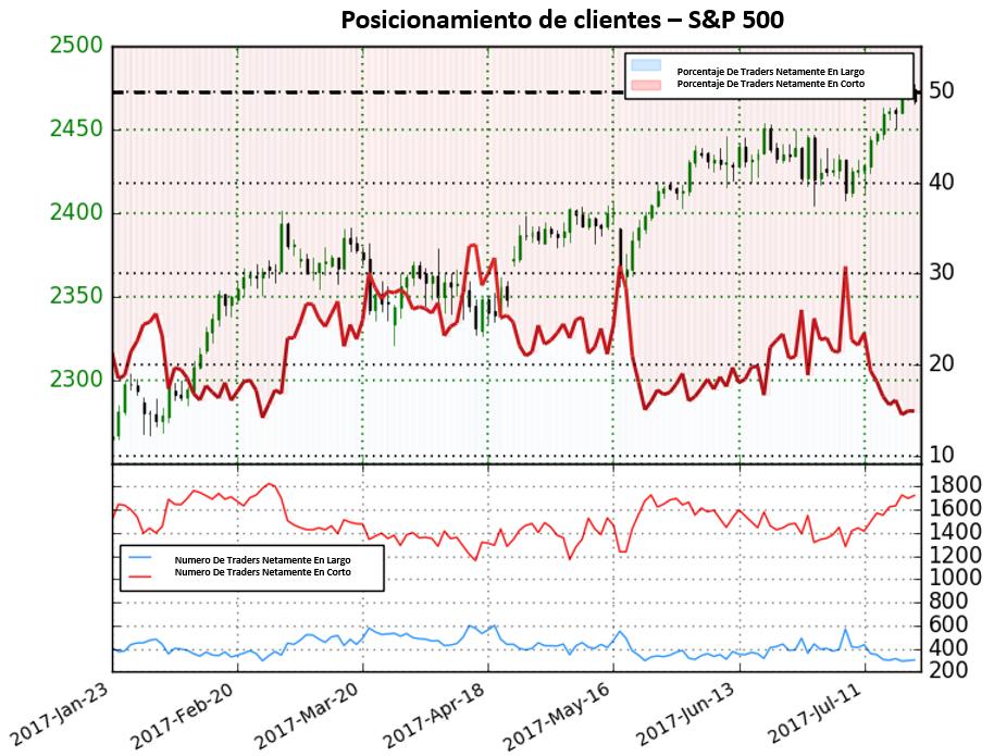 S&P 500 cerca de niveles record; Posicionamiento otorga clara señales alcistas