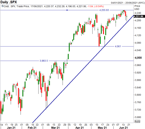 S&P 500 Risking a Pullback in the Week Ahead