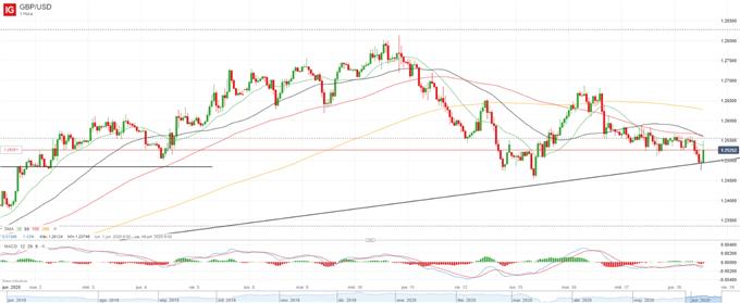 El Banco de Inglaterra amplía su programa de compra de activos, GBP/USD reacciona