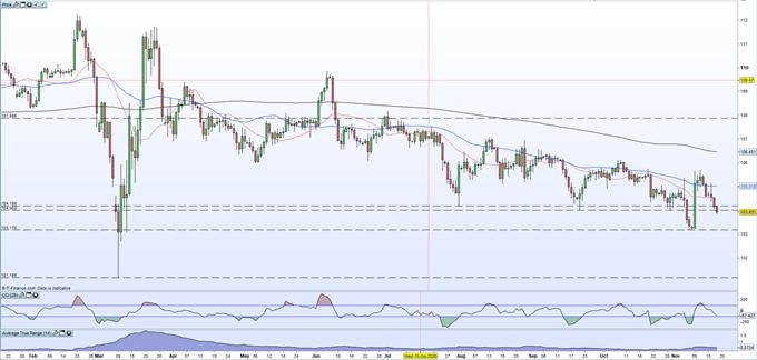 La svendita del dollaro USA continua, l'USD / JPY scende sotto i 104,00