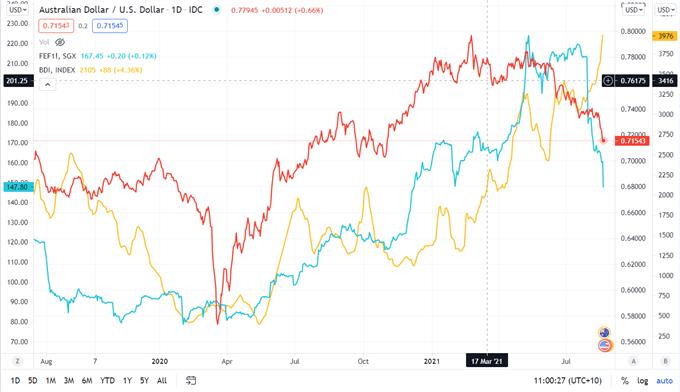 AUD/USD Downside Risks as the US Dollar Soars
