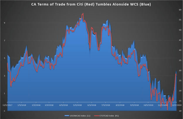 Top Trade Idea 2019: Bearish CAD/JPY – JPY Strength May Align With Global Risks After CA Data Turndown