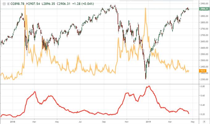 volatility S&P 500