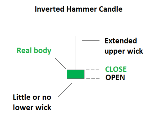 Trading the Inverted Hammer Candle