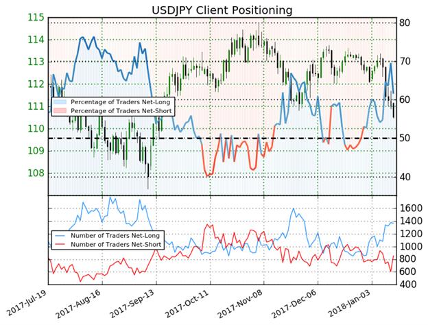 مؤشر ميول التداول يعطي إشارة مُختلطة نحو اتجاه أسعار الدولار الأمريكي مقابل الين الياباني USD/JPY