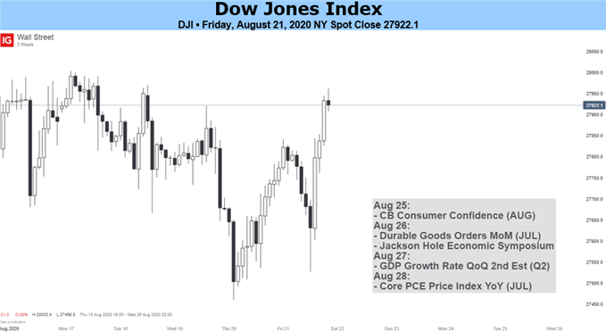 Nasdaq 100, Dow Jones & DAX 30 Forecasts for the Week Ahead