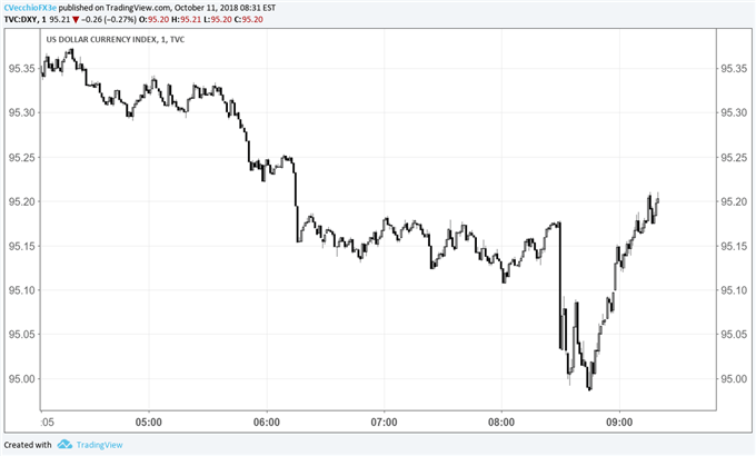 US Dollar Snaps Intraday Losses after September US CPI Release
