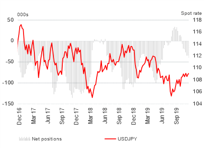 US Dollar Buying Continues, GBP/USD Shorts Rise, CAD Longs Slashed  - COT Report