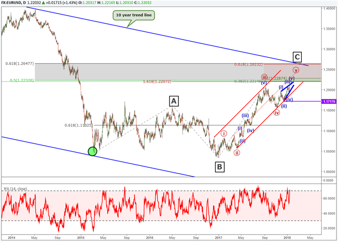 EUR/USD Celebrates to Highest Level in 3 Years; The Party May Not Last