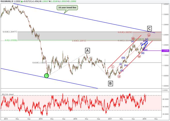 Die Elliott-Wellen-Analyse für das Währungspaar EUR/USD deutet darauf hin, dass schon bald eine Umkehr beginnt.