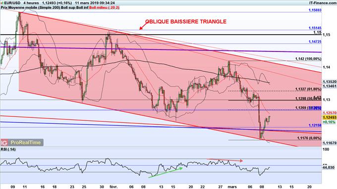 Analyse du cours de l'euro dollar (EUR/USD)