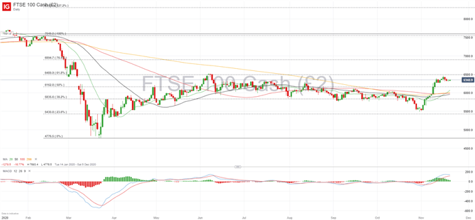 FTSE 100 Struggles to Consolidate Further Upside Momentum on Brexit Concerns