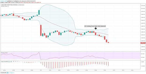 US Dow Jones Index Price Chart January 22, 2019