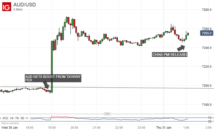 Chart of AUD/USD (5-minute)