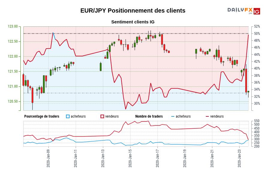 EUR/JPY SENTIMENT CLIENT IG : Les traders sont l'achat EUR/JPY pour la première fois depuis janv. 09, 2020 quand EUR/JPY se négocié à 121,64.