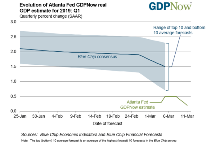 Image of Atlanta Fed GDP Now forecast