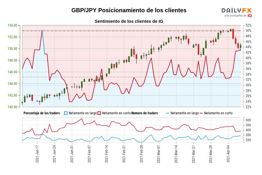 Sentimiento (GBP/JPY): Los traders operan en largo en GBP/JPY por primera vez desde ene. 19, 2021 cuando la cotización se ubicaba en 141,75.
