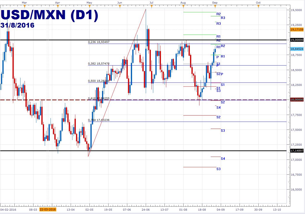 Peso mexicano continúa con las caídas frente al dólar – USDMXN busca los 18.93.