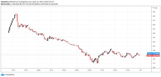 coinbase stock price chart