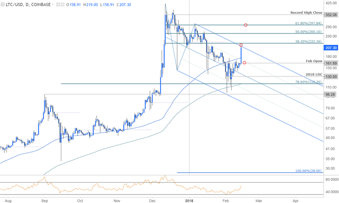 Litecoin Price Chart - Daily Timeframe