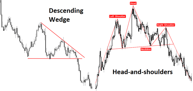 Descending wedge and Head-and-shoulders