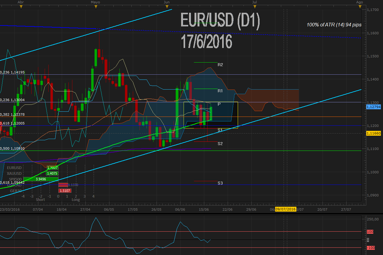 EURUSD sigue volatilidad de la libra y confirma rango 1.12 – 1.13 previa encuesta ZEW