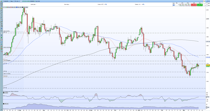 Gold Price (XAU/USD) Outlook - Battling with Resistance, Sentiment Remains Bearish