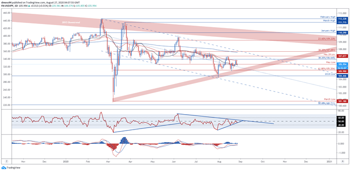 USD/JPY Recovery at Risk as Jackson Hole Symposium Takes Centre Stage