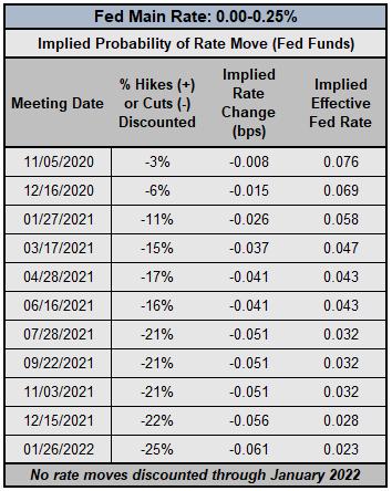 Central Bank Watch: BOE, ECB e amp;  Aspettative sui tassi della Fed;  EUR / USD, GBP / USD e amp;  Aggiornamento del posizionamento USD / JPY