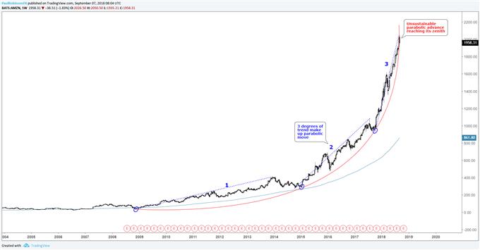 Amazon (AMZN) weekly chart, parabolic move unsustainable