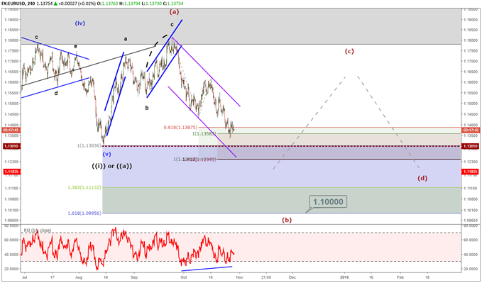 eurusd price chart showing potential elliott wave triangle.