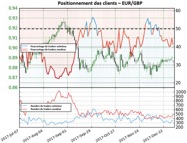 EUR/GBP : l'augmentation des positions vendeuses procure une perspective haussière